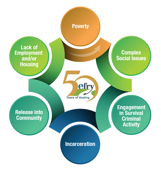 efry-programs-cycle-of-pverty